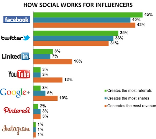 Technorati-2013-InfluencerSocialWork1