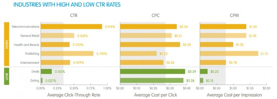 Facebook-Ads-Benchmark-Industry-550x197