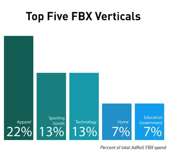 FBX-verticals-spend