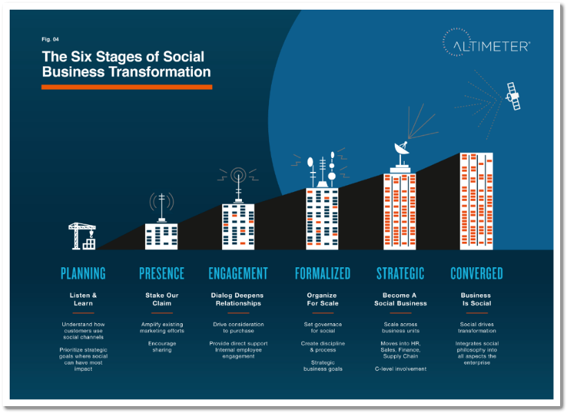 Social-Business-Transformation