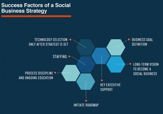 success-factors-business-strategy