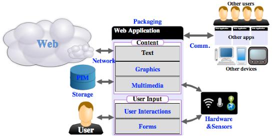 Webapp-dev-framework