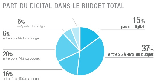 part_digital_budget