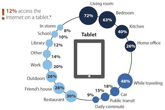 Tablet-Internet-Access