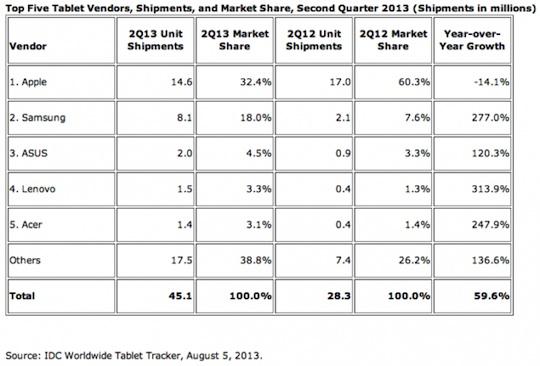 Tablet-vendor-2013-Q2