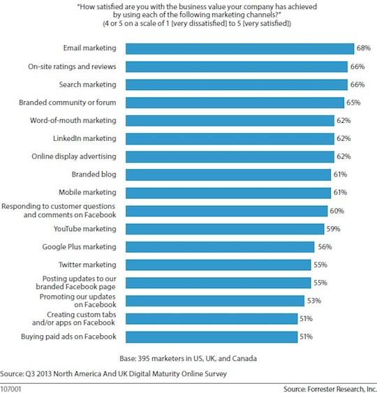 forrester_FB_survey