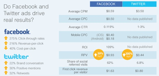 Twitter-facebook-ad-performance