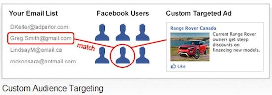 fb-custom-audience-targeting