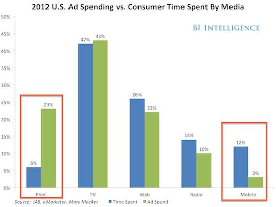 ad-spending