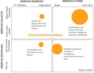 lecko_benefices-communautes-300x232