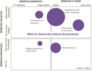 lecko_benefices-reseau-300x233