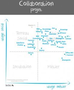 lecko_matrice-projet-246x300