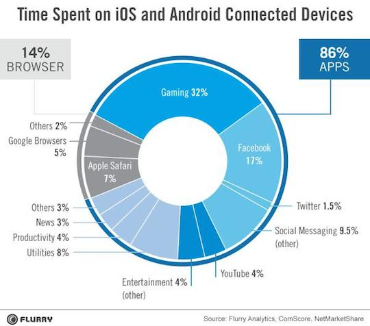 time_spent_mobile