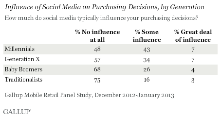 gallup-sm-influence