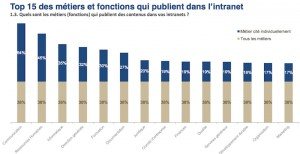 intranet_2014-top-publishers-300x154