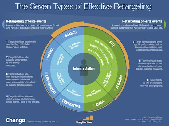7-types-of-retargeting