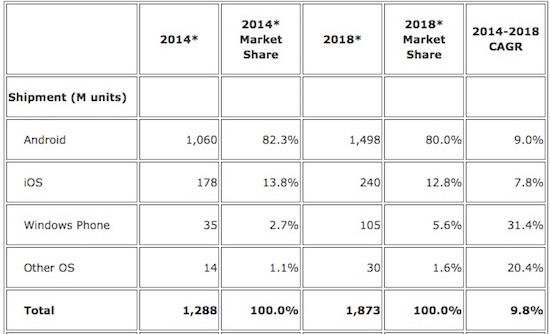 mobile-market-share_idc