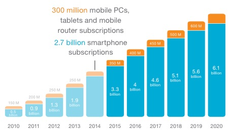 mobile-subscritions-ericsson