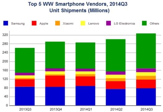 smartphone-vendors_idc