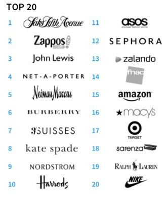 eshopper-2015-top20
