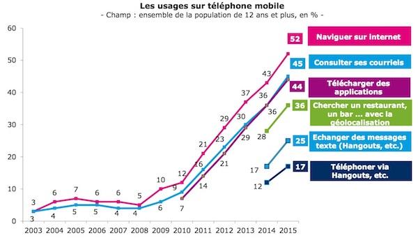 ARCEP-usages-mobiles.jpg