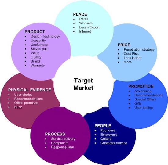 Les Nouveaux 4 P Du Marketing Dans Un Contexte De Transformation