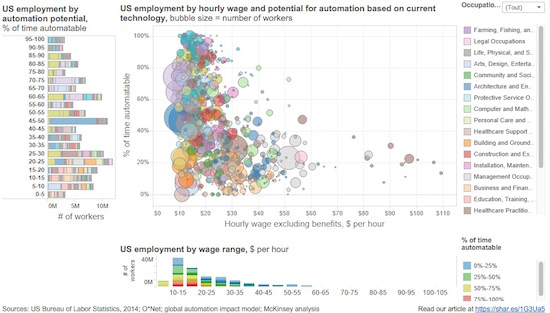 automation-potential-us