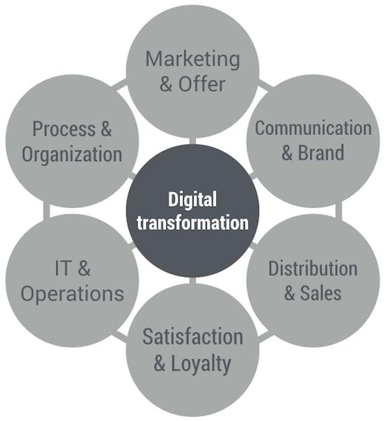 digital-transfo