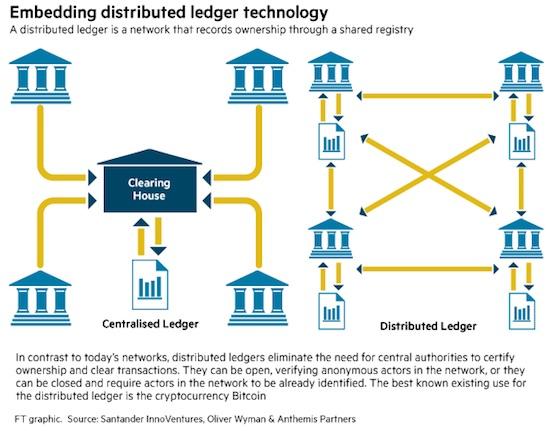 santander-blockchain
