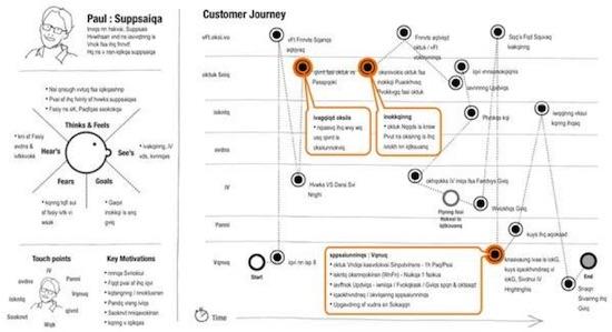 Customer-Journey-Persona