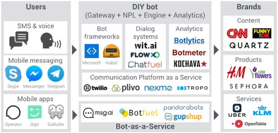 Panorama-chatbots