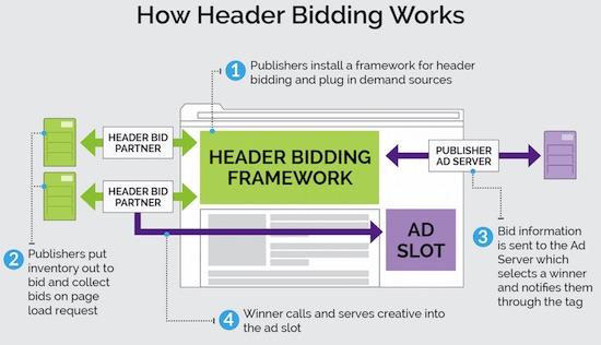 header-bidding