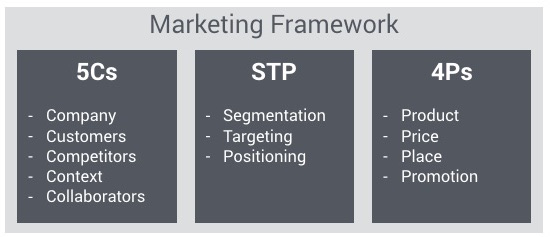 Marketing-Framework