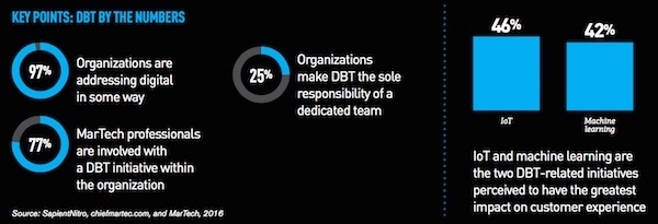 dbt_initiatives