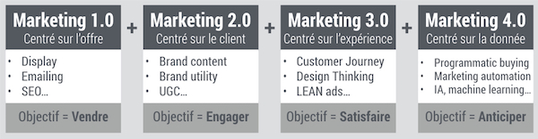 marketing-1-2-3-4