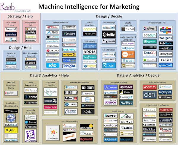 ai-marketing-landscape