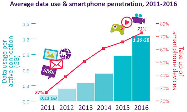 ofcom-data-usage