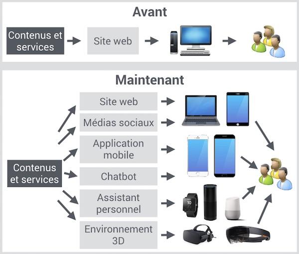 Digital-ecosystem