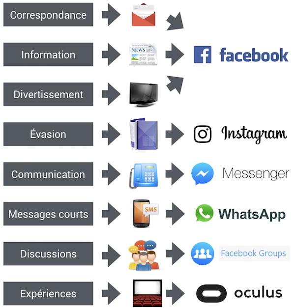 FB-ecosystem