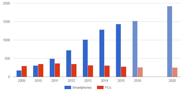 Smartphone-and-PC-shipments-IDC.jpg