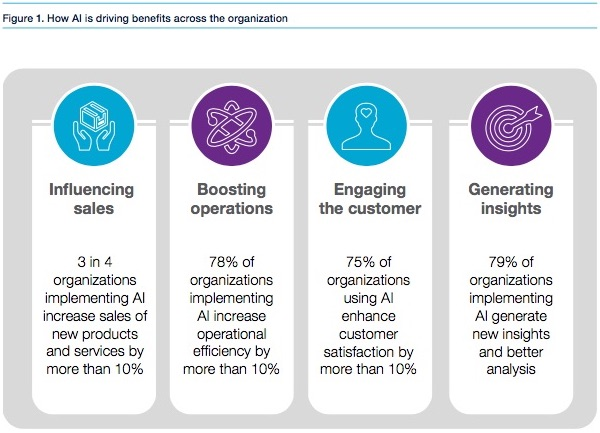 CapGemini-AI-benefits.jpg