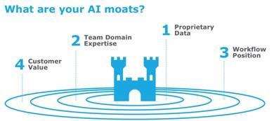 AI-moats