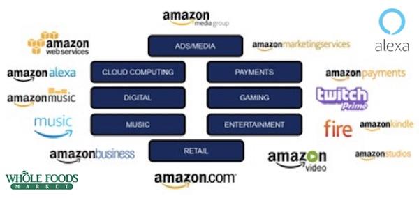 Amazon-ecosystem