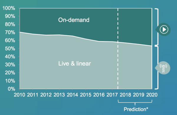 OnDemand-linear-TV