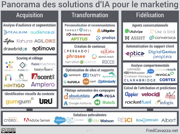 Panorama-IA-marketing