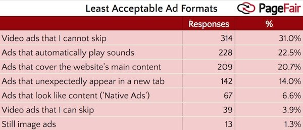 pagefair-most-disliked-ads.jpg