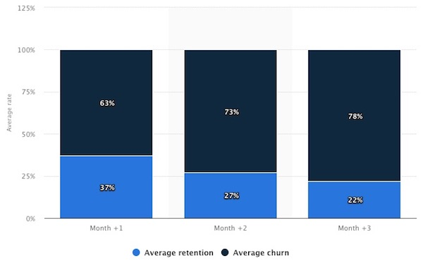 Mobile-app-retention-churn-2017