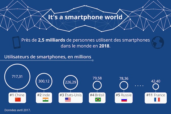 a_smartphone_world