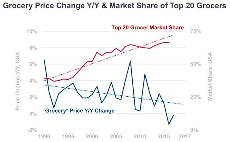KPCB-Grocery