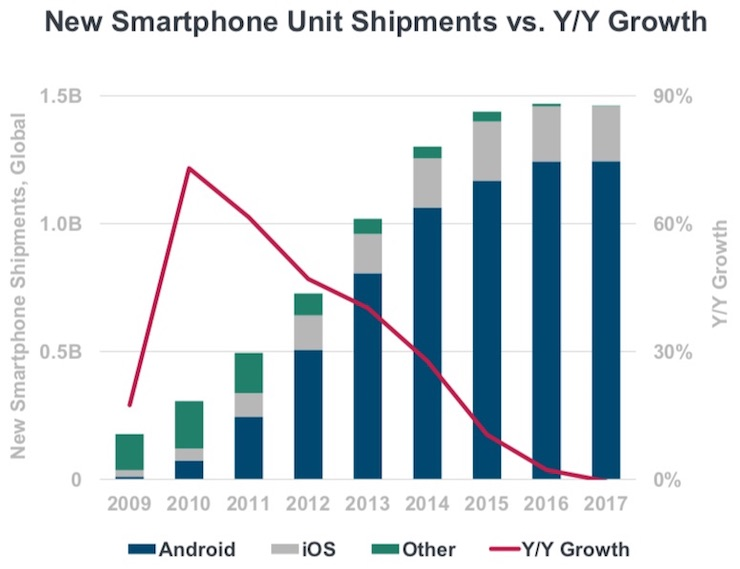 KPCB-smartphone-shipments